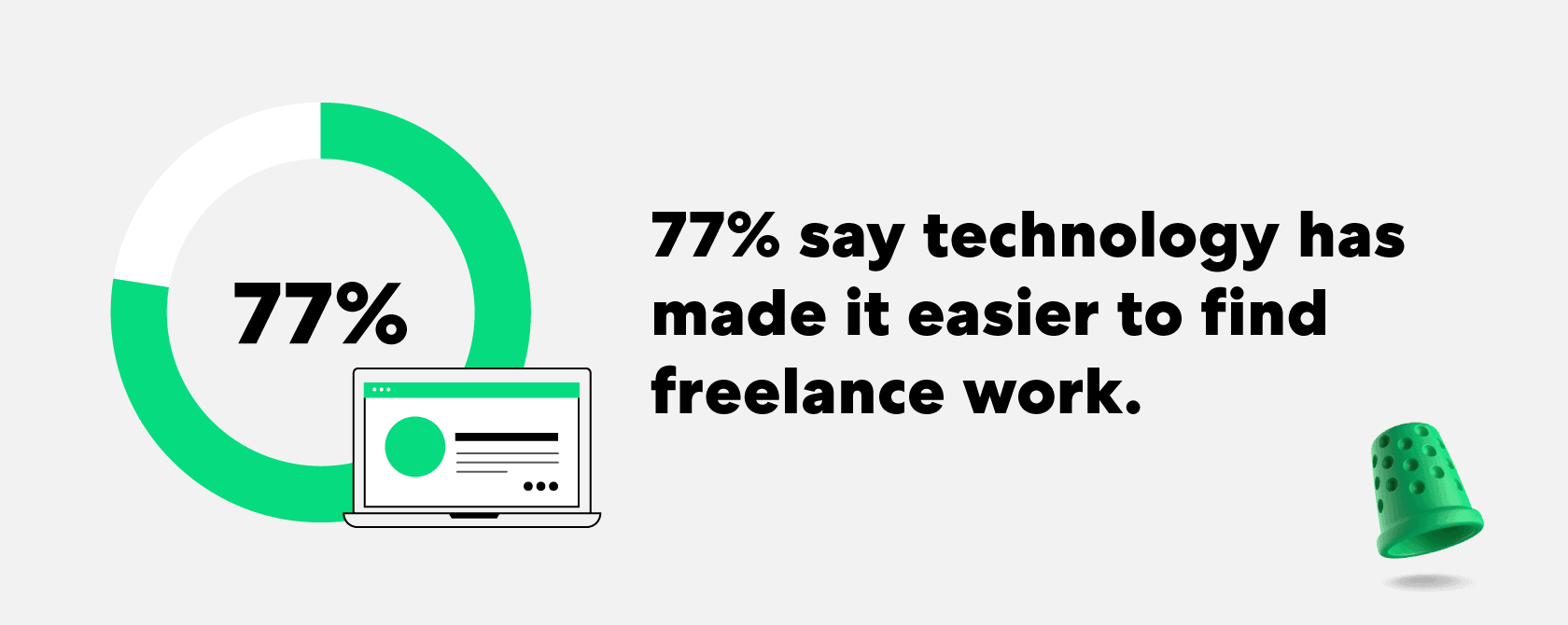 77-technology-has-made-it-easier-to-find-freelance-work
